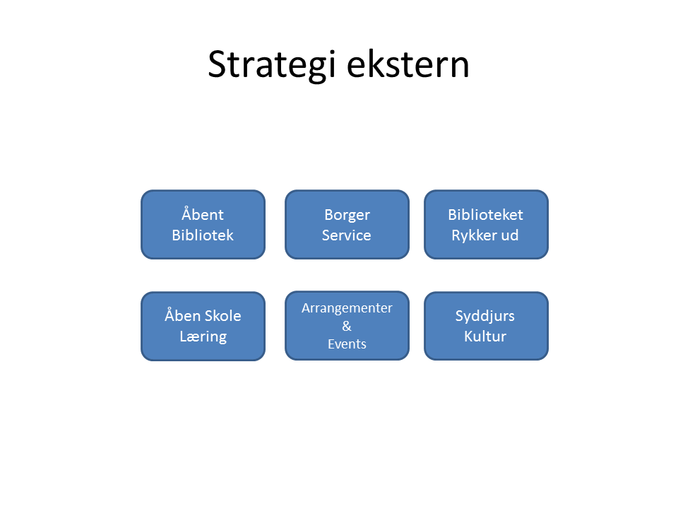 Ekstern strategi