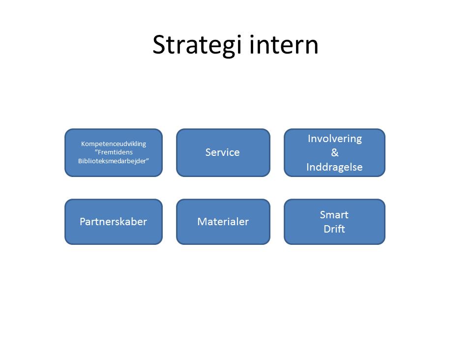 Intern strategi