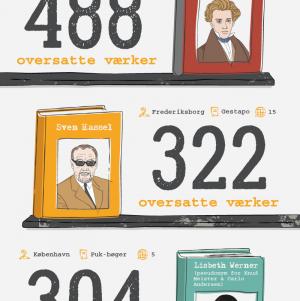 De 10 mest oversatte danske forfattere